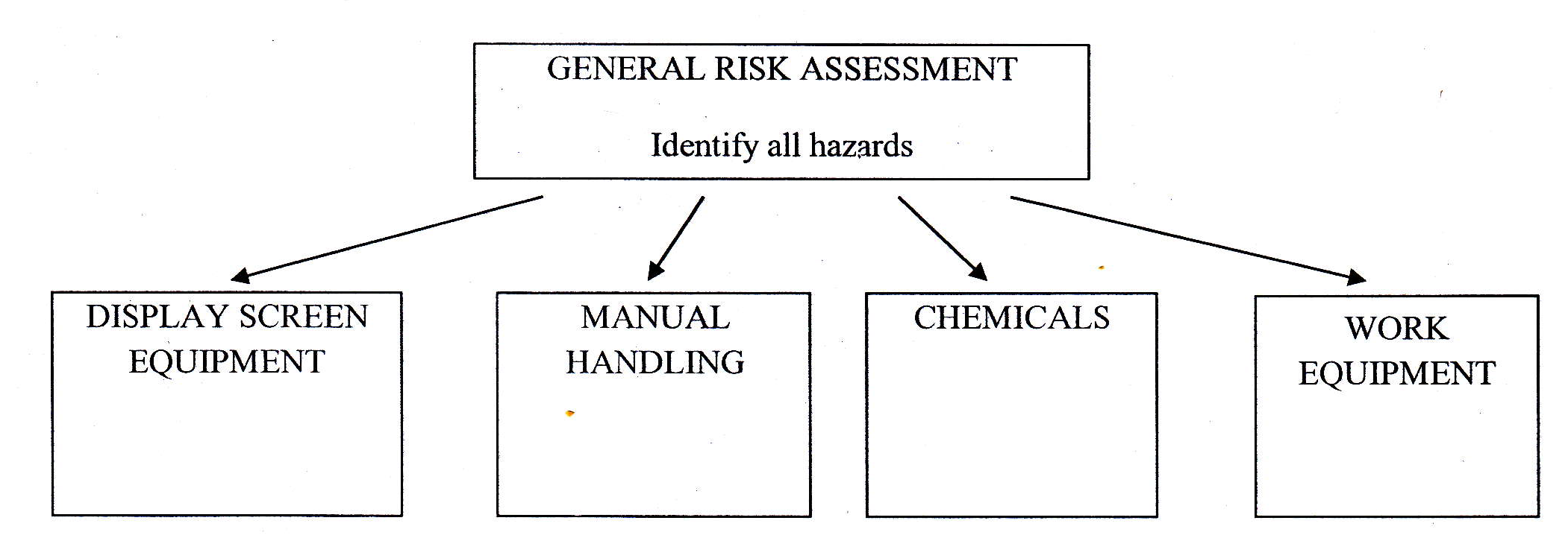 assessing and controlling manual handling risk