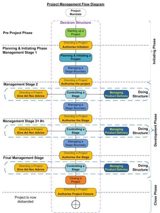 project management policy and procedure manual